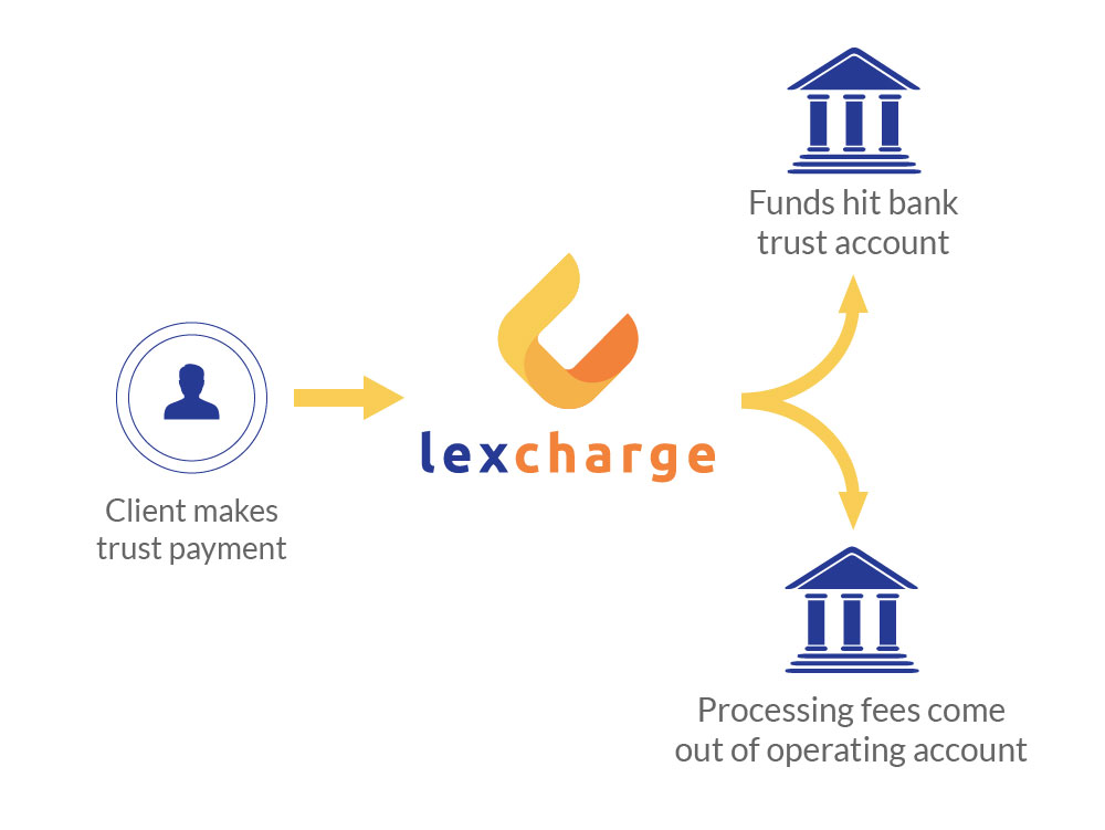 LexCharge | Legal Credit Card Processing for Lawyers